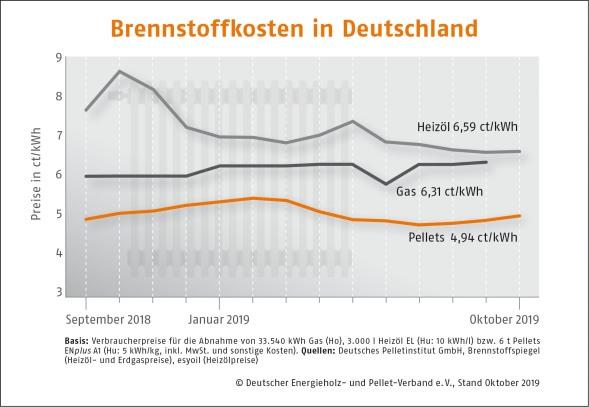 Brennstoffkosten-in-Deutschland---Oktober-2019-DEPI_Brennstoffkosten_Oktober_191016